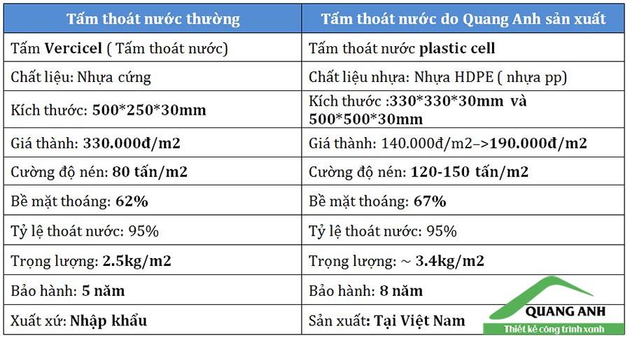 So sánh vỉ thoát nước Quang Anh với vỉ thoát nước thông thường